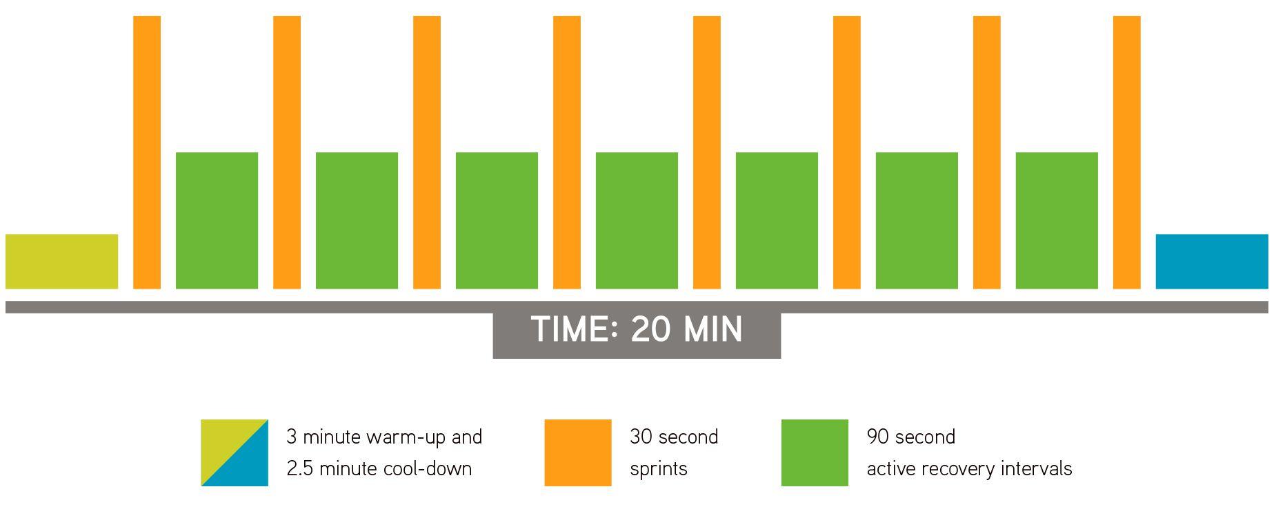Graph of Sprint 8 intensity intervals