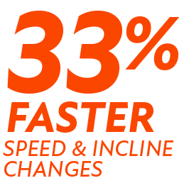 33% faster speed and incline changes